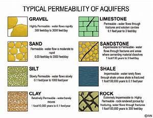 Permeability Ranges For Aquifer Materials