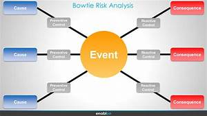 How To Improve Bowtie Risk Analysis