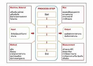 Business Process Improvement By Kaizen