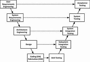 Using V Models For Testing