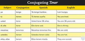 Ser Vs Estar Vs Tener All The Ways To Say Quot I Am Quot In Spanish