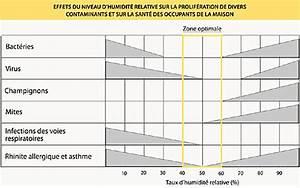 taux d humidite dans une maison ventana blog With taux d humidite ideal dans une maison