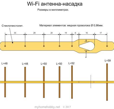 Изготовление фм антенны для передатчика