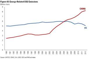 China Cap Carbon Emissions