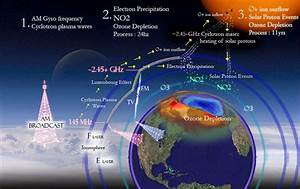 Fireworld  Ozone Layer And Ozone Depletion