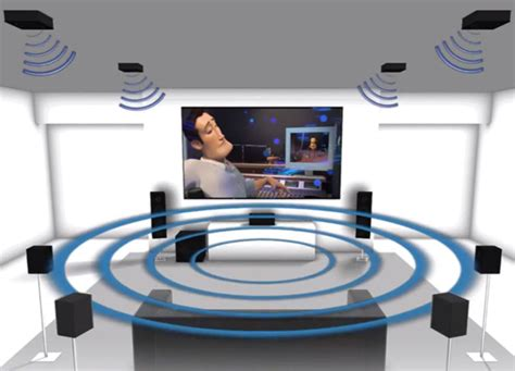 The Pros & Cons of a Dolby Atmos Home Theater - Electronic ...