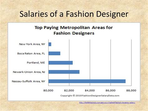 fashion designer salary career choice am i living within my means ppt