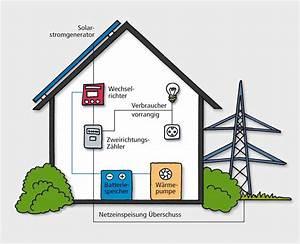 Asos Auf Rechnung Bestellen Funktioniert Nicht : solaranlage photovoltaik batteriespeicher solarmodul ~ Themetempest.com Abrechnung