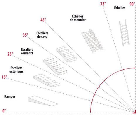 25 best ideas about calcul escalier on pinterest