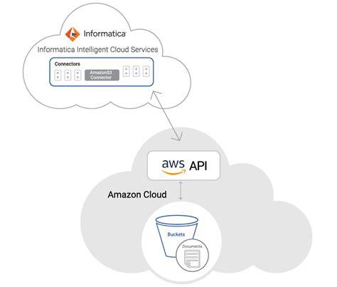 informatica cloud pricing informatica cloud integration for web services