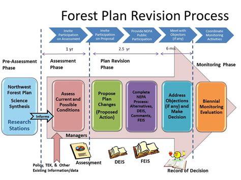 Environmental Protection Plan Template Environmental Protection Information Center Epic 187 Brief