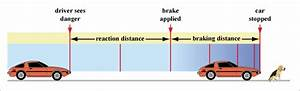 Mechanics - Kinematics - Equations Of Motion
