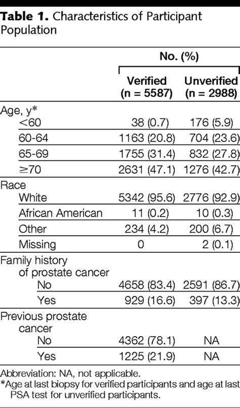 operating characteristics  prostate specific antigen