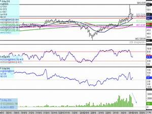 Has Old-Crop Canola Made its Move?
