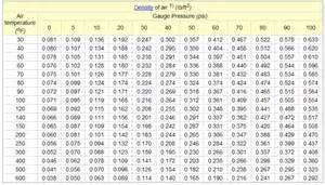 Air Density vs Temperature Chart