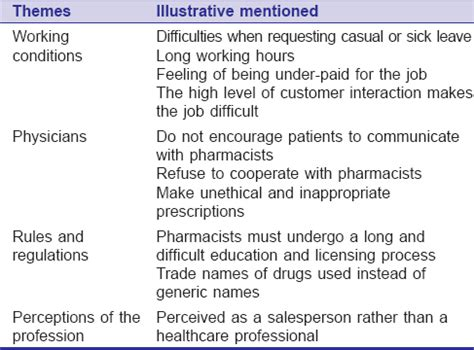 wwham questions stress and job satisfaction among pharmacists in riyadh