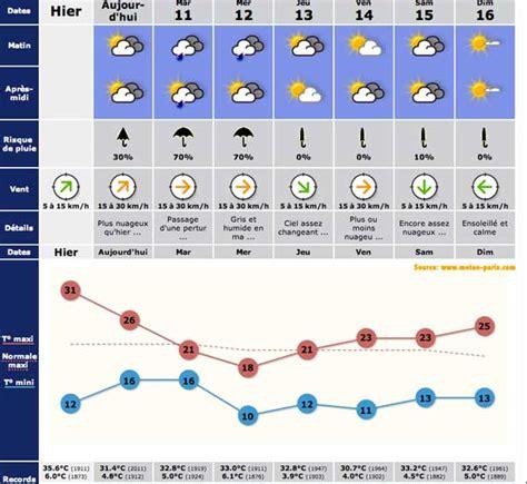 meteo 12 jours jepige