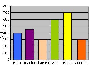 chart bar chart math worksheet  grade