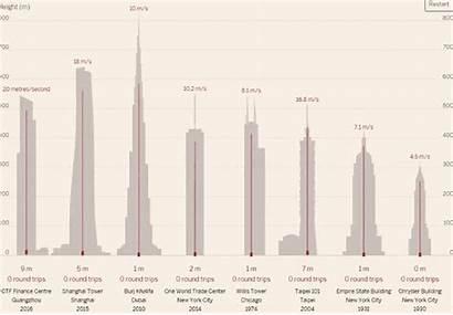 Tallest Buildings Elevators Fast Gizmodo Guangzhou Finance