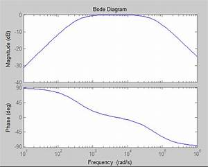 How To Plot Frequency Response For A Transfer Function Of