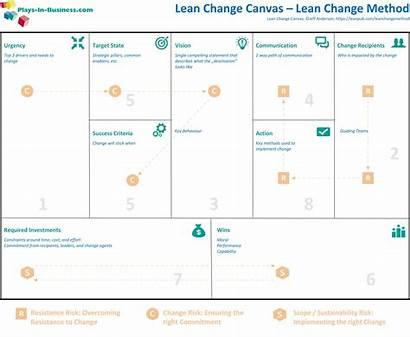 Lean Canvas Change Business Management Project Strategy