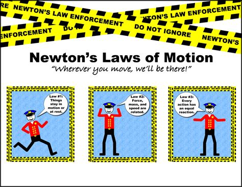 Newton's Laws Of Motion Justscience