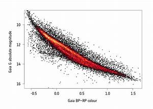 Esa Science  U0026 Technology  White Dwarfs In Gaia U0026 39 S