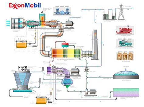 gas turbine power plant  simple diagram  building