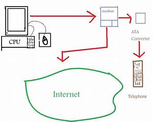 Dario U0026 39 S Blog  Tutorial Blog 3  Different Type Of Internet Connections