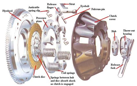 Car Clutch Plate Usage Life With Problems And Replacement