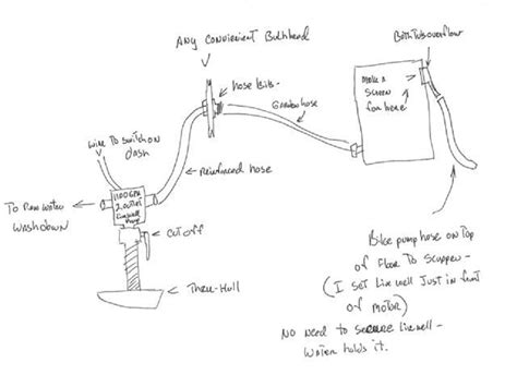 How Boat Livewell Works by Livewell Plumbing Will This Work The Hull Truth