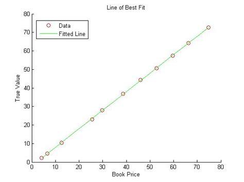 Science Fair  Calculating Line Regression
