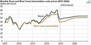 Eia Forecasts World Crude Oil Prices To Rise Gradually