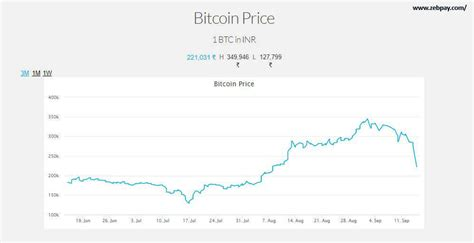 Non Fiat Currency by Bitcoin Price Bitcoin Goes In A Tailspin Dives 50 In