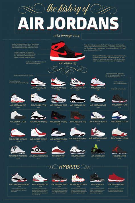 The History Of Air Jordans Visually