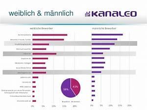 Arbeitsagentur Chemnitz Jobbörse : studie generation y priorit ten bei der arbeitgebersuche ~ Yasmunasinghe.com Haus und Dekorationen