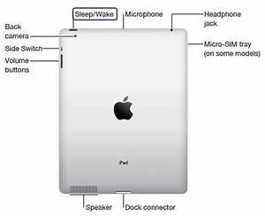 Ipadhome  Diagram Of Ipad Controls And Features