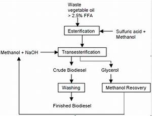 Diagram  Process Flow Diagram Biodiesel Production