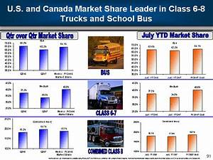 Traditional U.S. and Canada Retail Class 6 - 8Industry ...