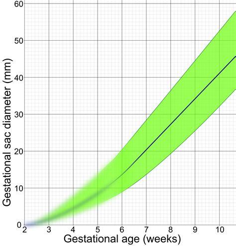 Gestational Age Fetal Maturity Chronologic