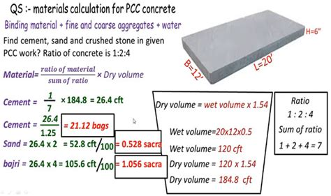 calculate  measure  needed materials  plain