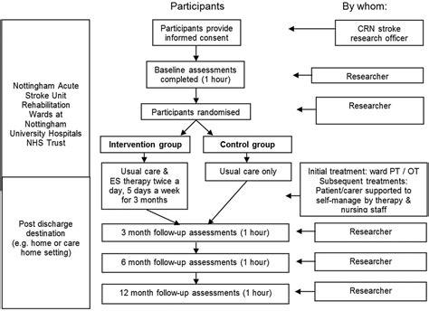 escaps study protocol  feasibility randomised controlled