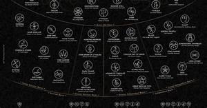 Font Point Size Chart Lovecraftian Bestiary Geek Infographics Pinterest