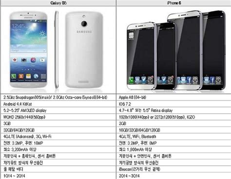 iphone 6 specs iphone 6 samsung galaxy s5 specs purportedly