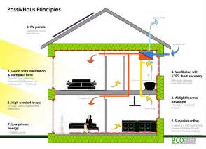 home design diagram milton keynes 39 passivhaus the most airtight house architects journal