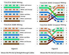 Tia Eia Cabling Pin Outs Network Supplemental