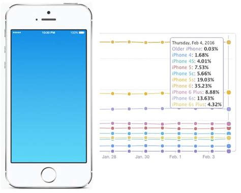 iphone 4 inch nearly one third of iphone users still 4 inch screens