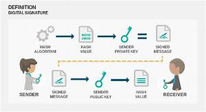 How do Digital Signatures keep you protected? - Keyline ...