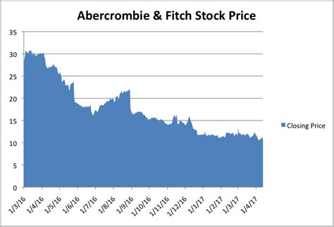 abercrombie fitch credit card  purchase