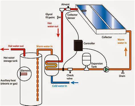 Lade A Energia Solare Da Interno - cosa sono gli impianti solari termici combinati